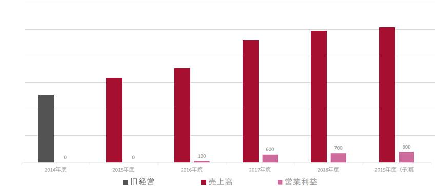 売り上げ改善推移(2014年~2019年)
